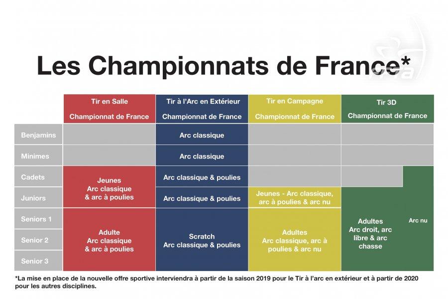 Categories Championnats De France Filiere Par Equipes Labellisation Formation Les Nouvelles Evolutions Reglementaires Federation Francaise De Tir A L Arc